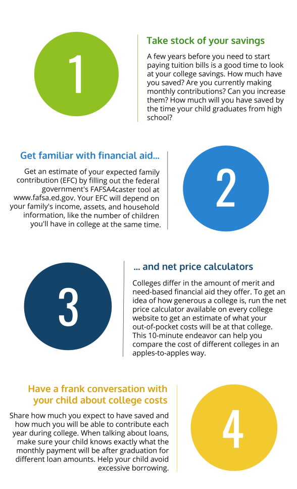 Inforgraphic for 4 Things To Do 4 Years before College